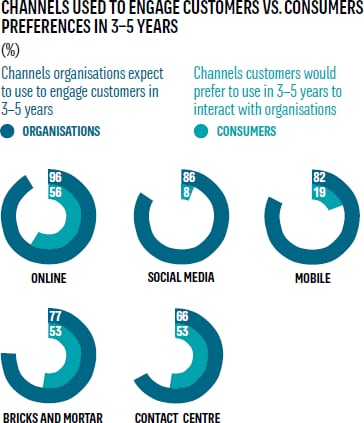 Channels used to engage customers vs consumer preferences in 3-5 years