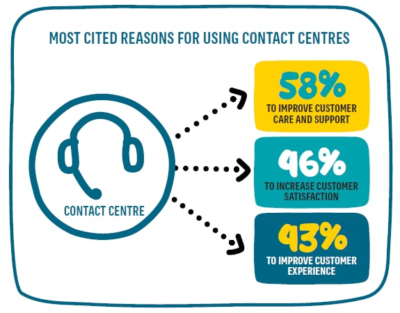 Most cited reasons for using contact centres