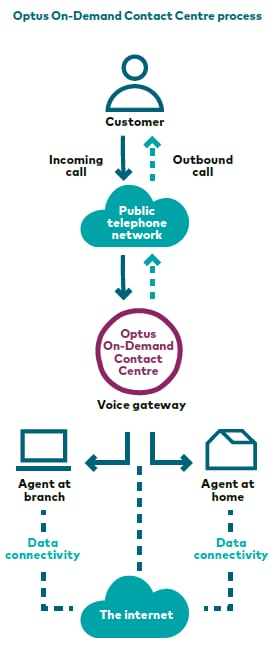 how to call optus customer service