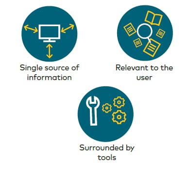 Optus Knowledge Management Platform