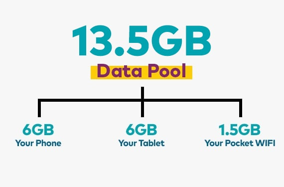 Data pool for you