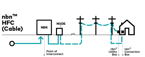 HFC_cable getting connected to the national broadband network (nbn telstra wall plate wiring diagram at nearapp.co