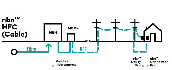 Nbn HFC graphic