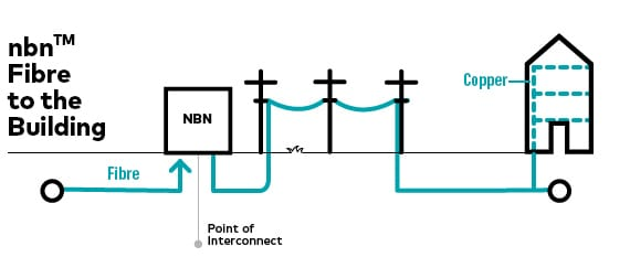 Nbn FTTB graphic