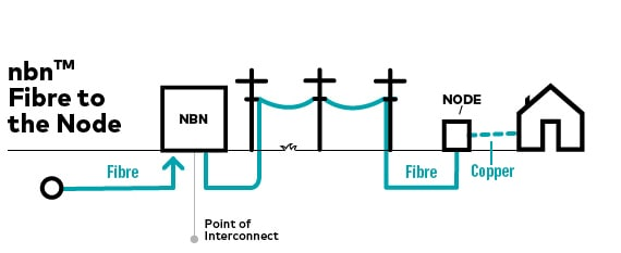 Nbn FTTN graphic