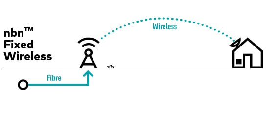 Nbn Fixed Wireless graphic