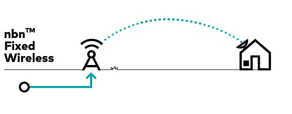 diagram of internet access